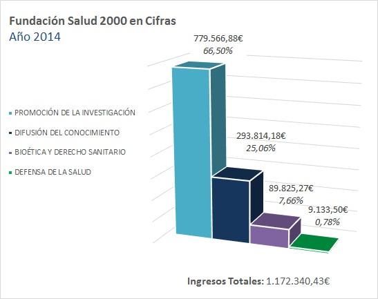 La Fundación en Cifras 2014